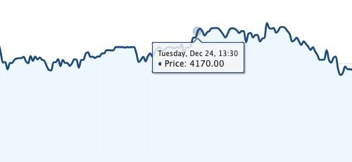 What is Intraday Trading in share market? 1