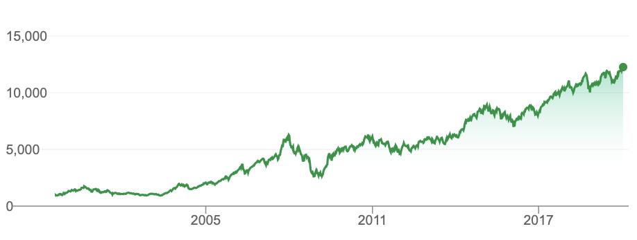 Nifty 50 Chart 1995 - 2020