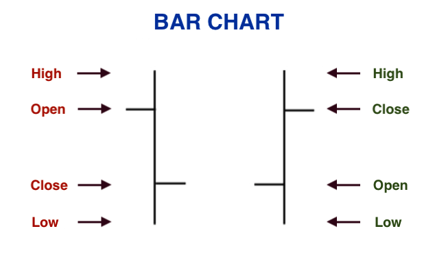 Types of Charts in Technical Analysis 2