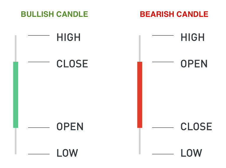 Types of Charts in Technical Analysis 4
