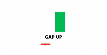 GAP UP Opening Stock Market