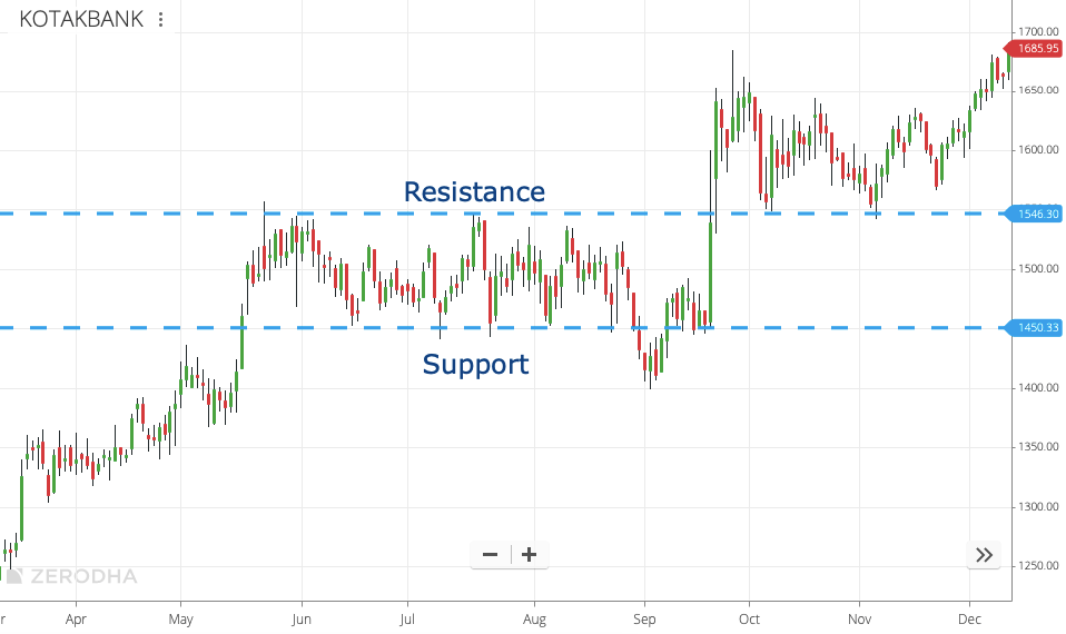 Support and Resistance Level 1