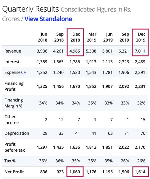 Bajaj Finance Quarterly results