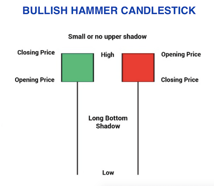 Bullish Hammer Candlestick Pattern 1