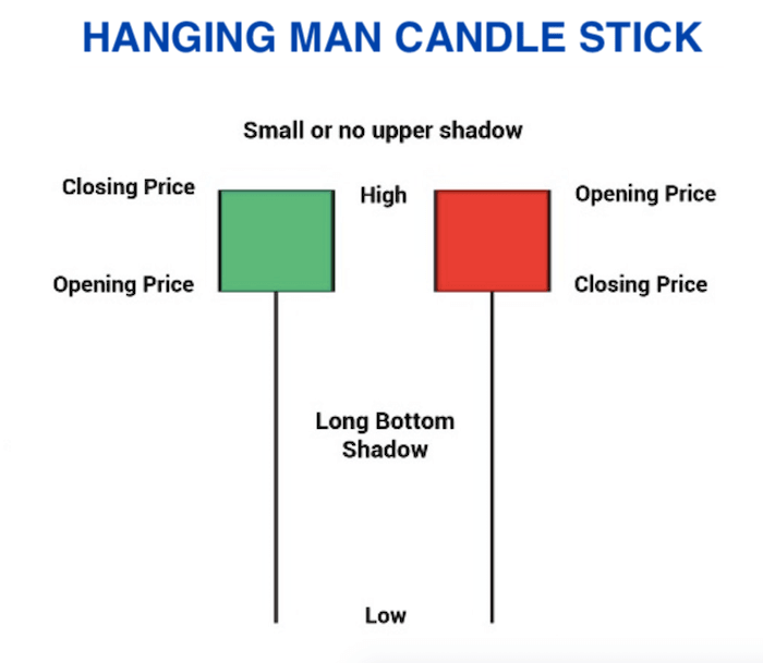 Hanging Man Candle Pattern 1