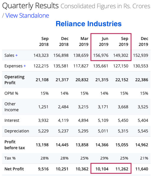 Reliance Industries Quarterly Results