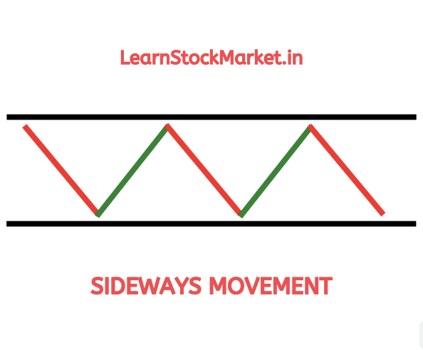Sideways Trend In Stock Market