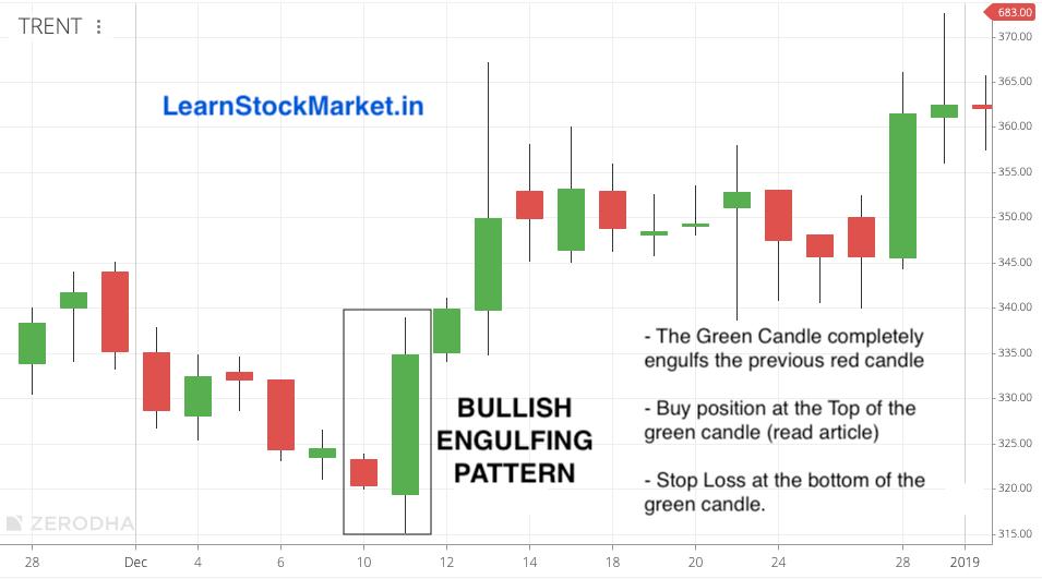 Bullish Engulfing Pattern: Candlestick Chart