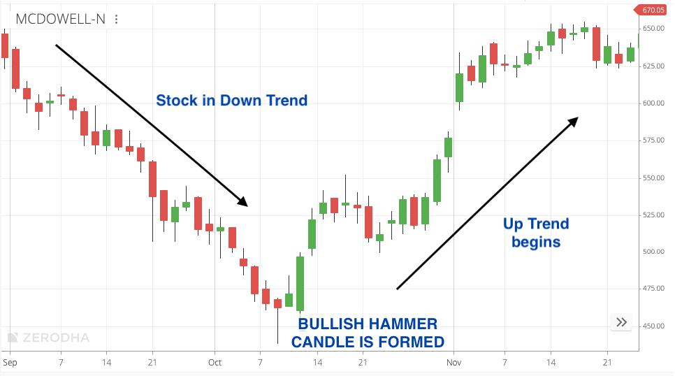 Bullish Hammer Candlestick Pattern 3