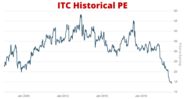 HUL vs ITC: Stock and Business comparison 3