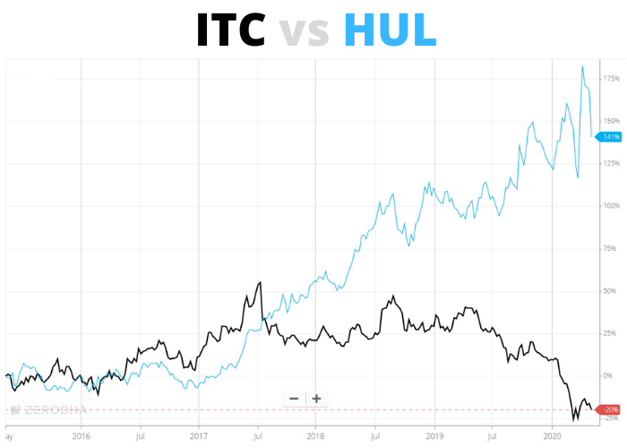 HUL vs ITC: Stock and Business comparison 2
