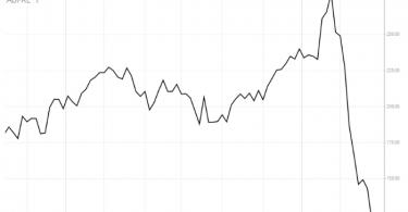 Aditya Birla Fashion Stock Price Movement 1
