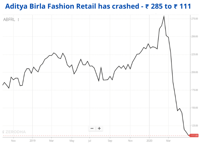 Aditya Birla Fashion Stock Price Movement 2