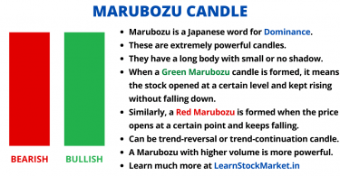 Marubozu Candle Stick