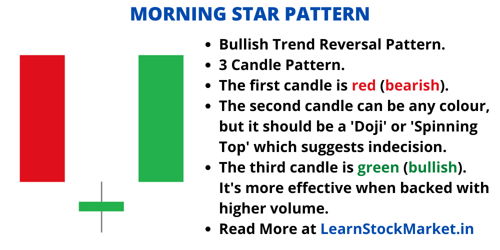 Morning Star Candle Stick Pattern 1