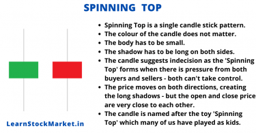 How to Understand Candle Sticks on the Chart 2