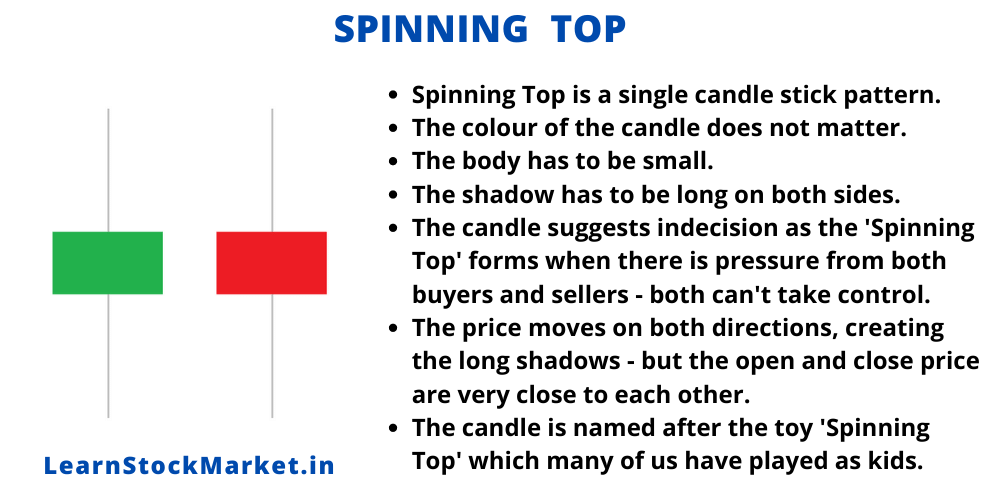 Spinning Top Candle Stick Pattern 1