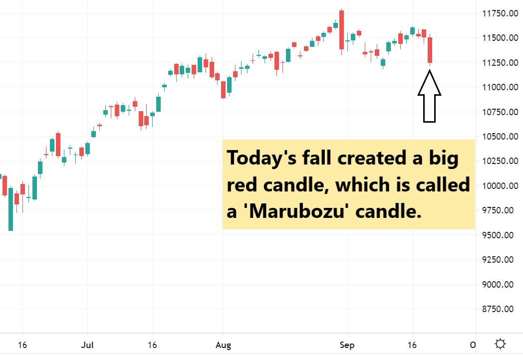 September 21 2020 Stock Market fall