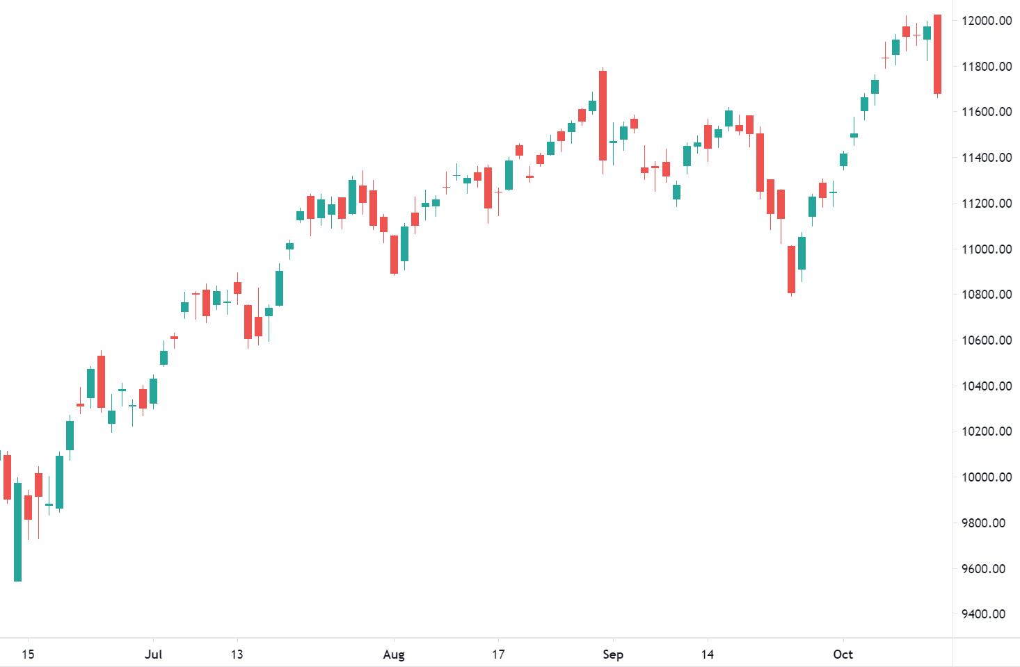 Stock Market Fall 15 October 2020