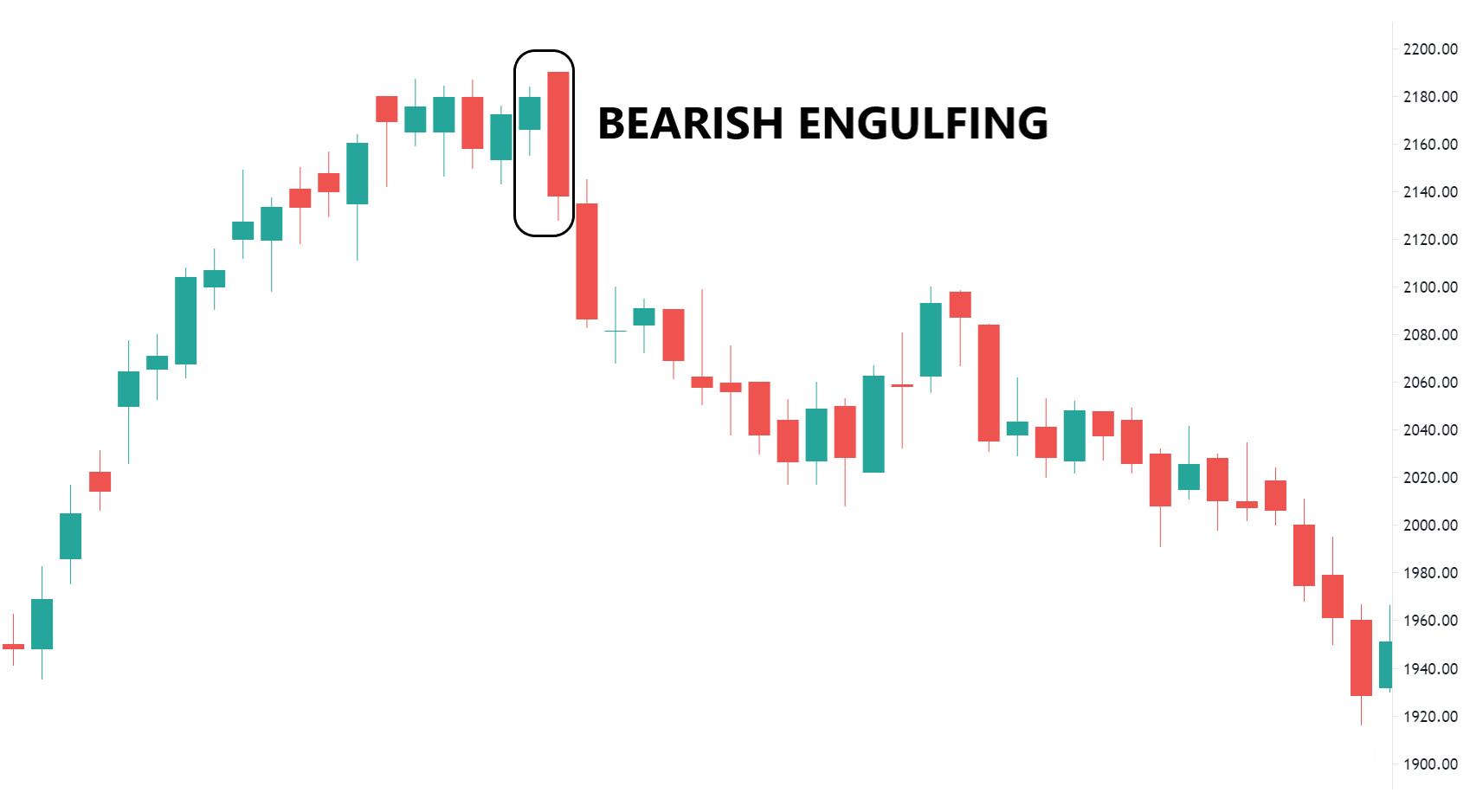 Bearish Engulfing Example