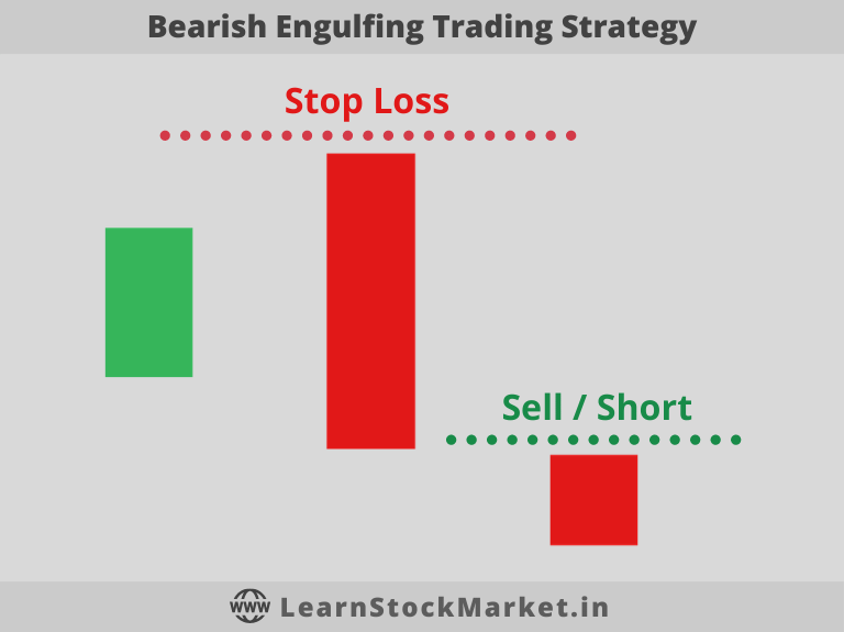 Bearish Engulfing Trading Strategy