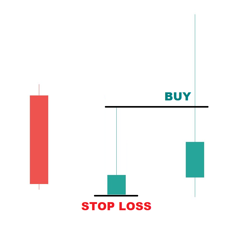 Inverted Hammer Buy and Stop Loss