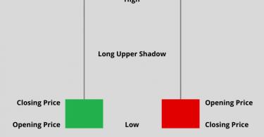 Inverted Hammer Candlestick Pattern (Bullish Reversal)