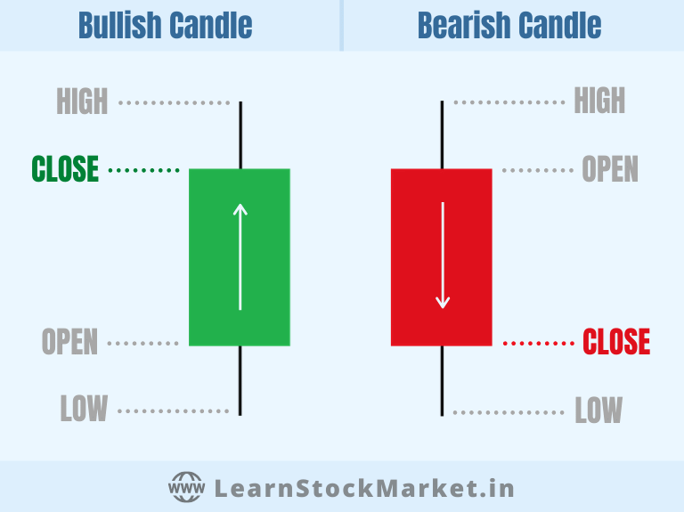 Red Green Candles on Candlestick Chart