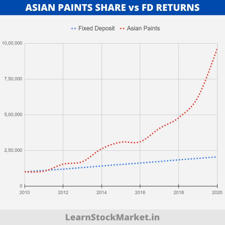 Asian Paints vs FD Returns