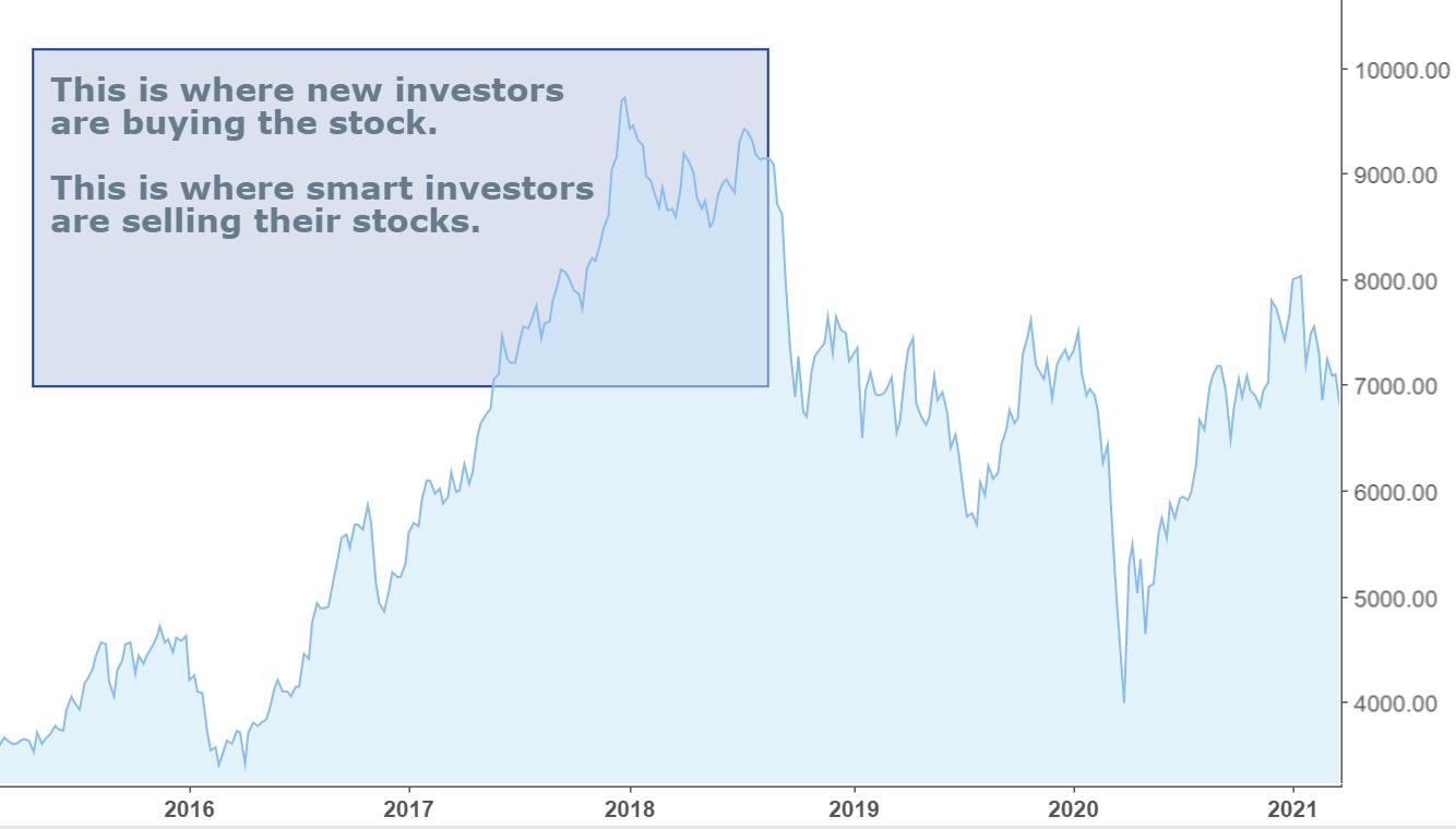 Maruti Share Buy Price