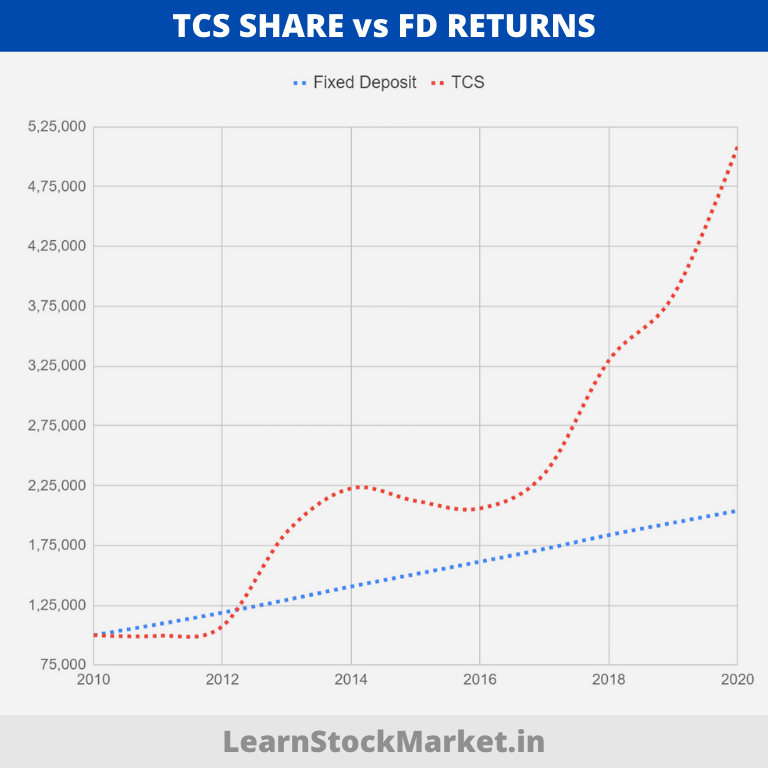 TCS vs FD Returns