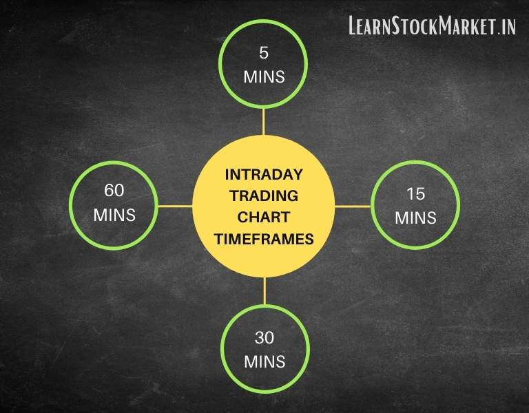 Best Time Frame For Intraday Trading