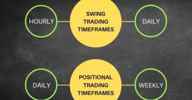 Best Time Frame For Trading