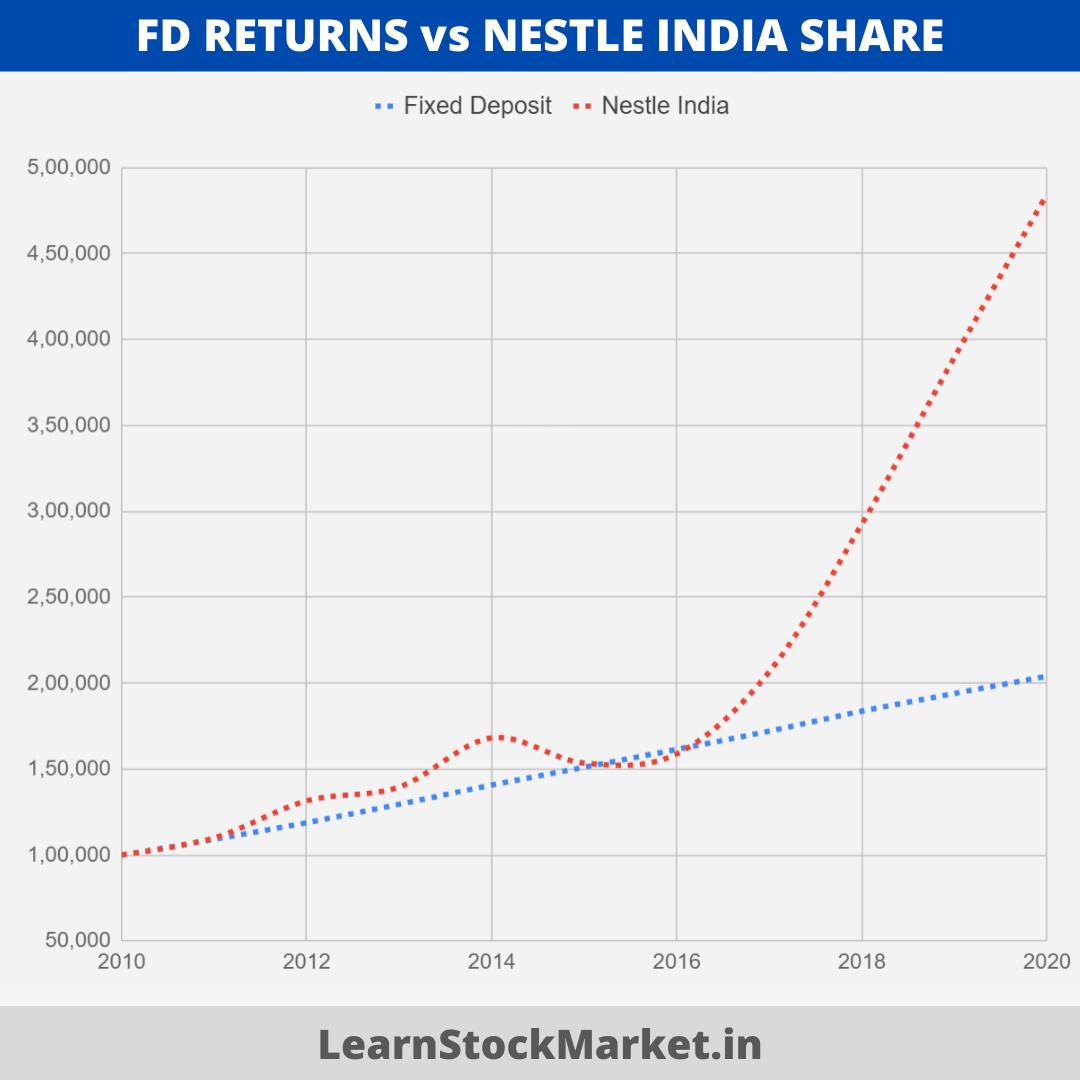 Nestle Share vs FD Returns