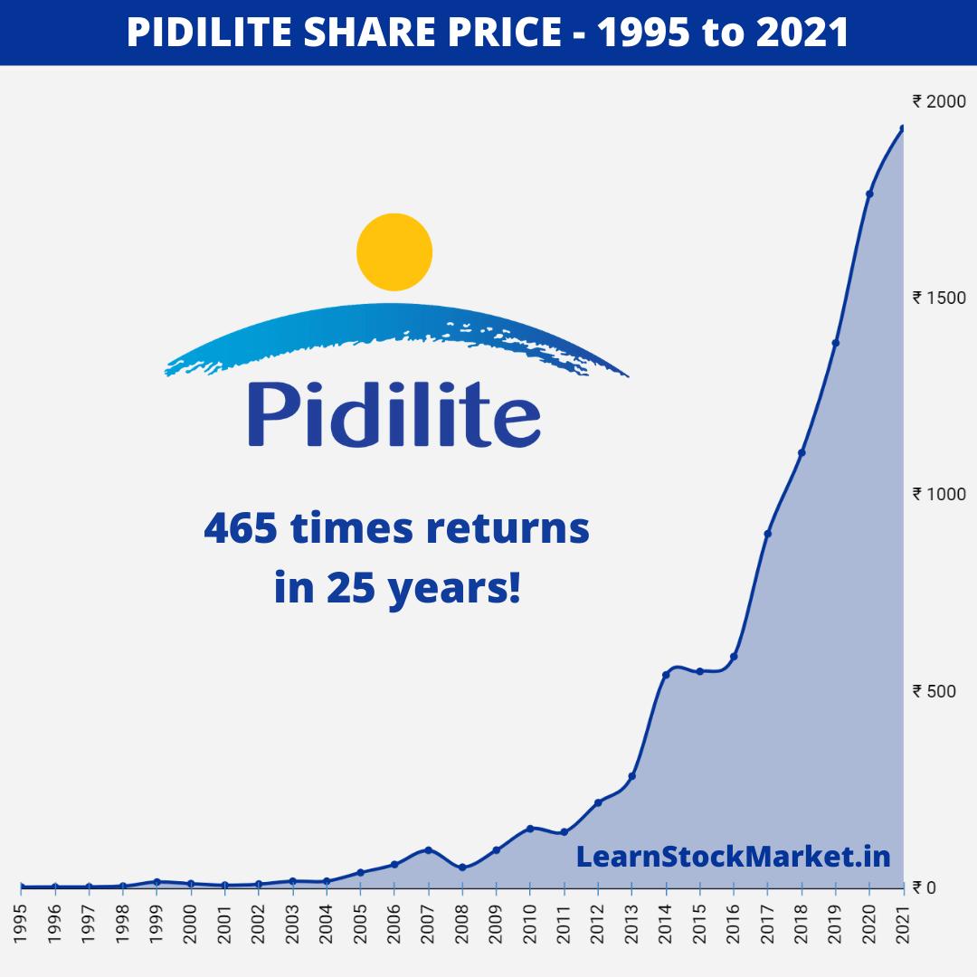 Pidilite Share Price