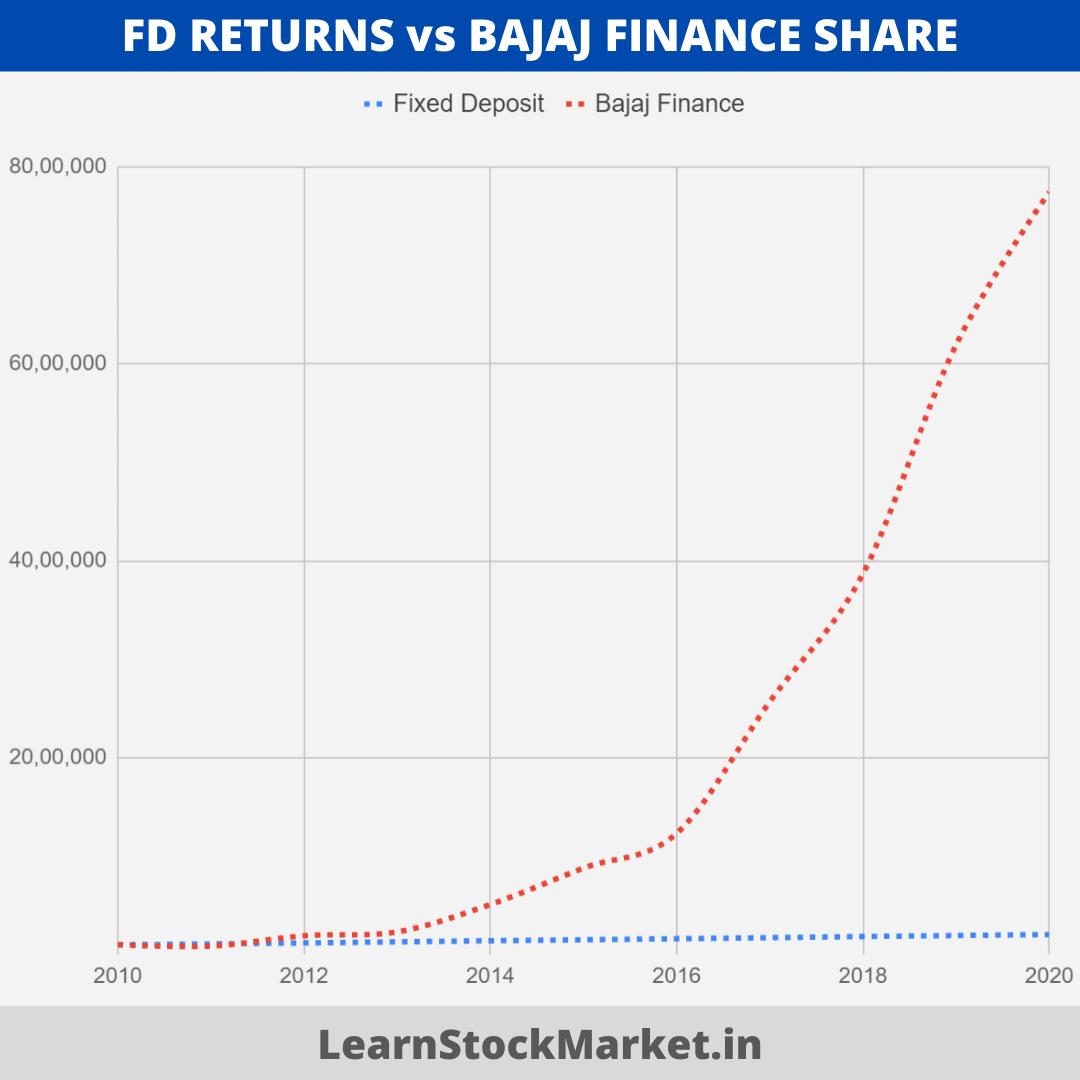 FD Returns vs Bajaj Finance Share