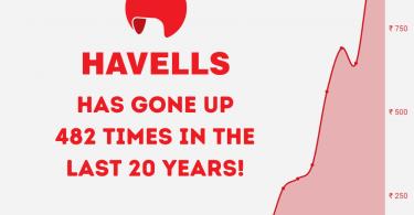 Havells Share Price